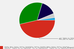 2005 General Election result in Foyle